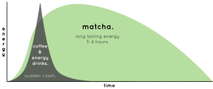 Matcha Energy Graph