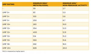 Honey Rating_Table